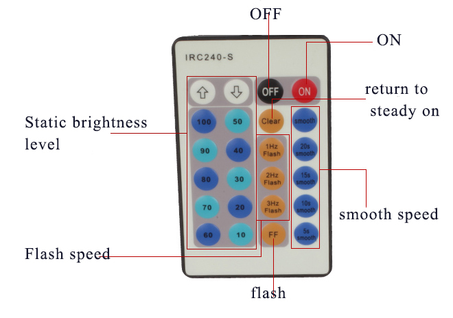 remote controller specification.jpg